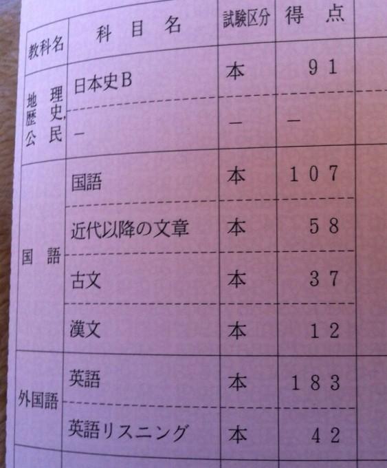 2012年センター試験本番得点