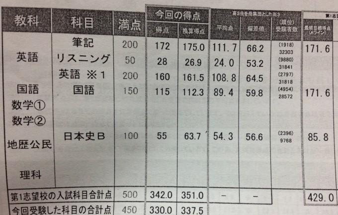 第3回6月センター試験本番レベル模試