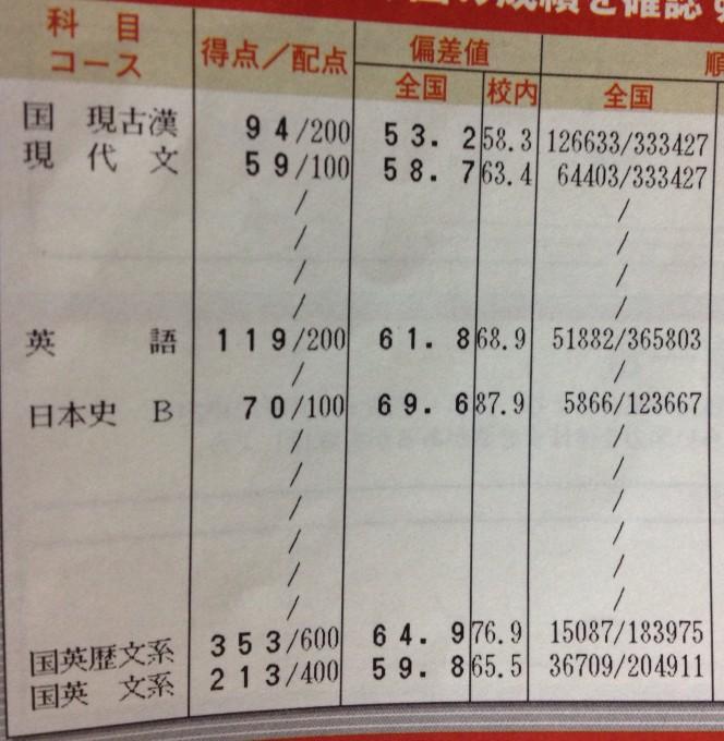 進研模試 7月総合学力総合模試