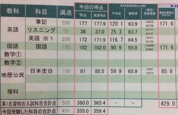第4回8月センター試験本番レベル模試