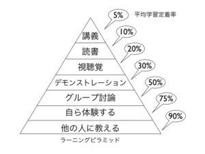 ラーニングピラミッド